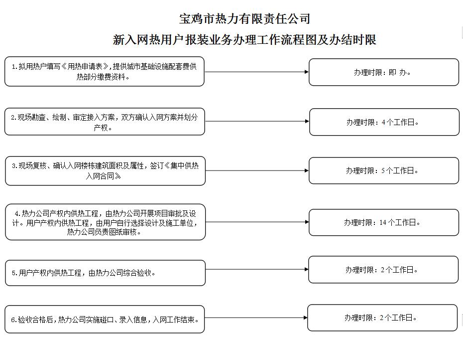 新入网用户业务办理工作流程图